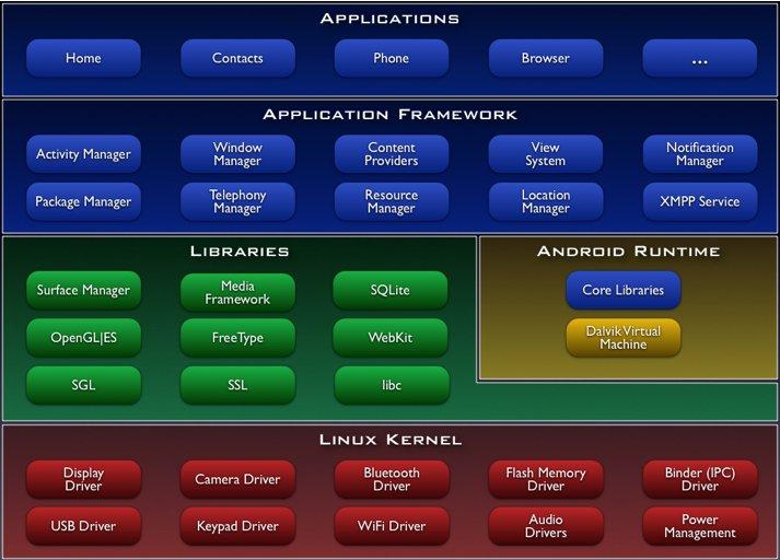 详解Android平台架构及特性
