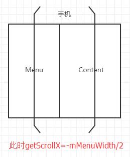 Android自定义ViewGroup打造各种风格的SlidingMenu