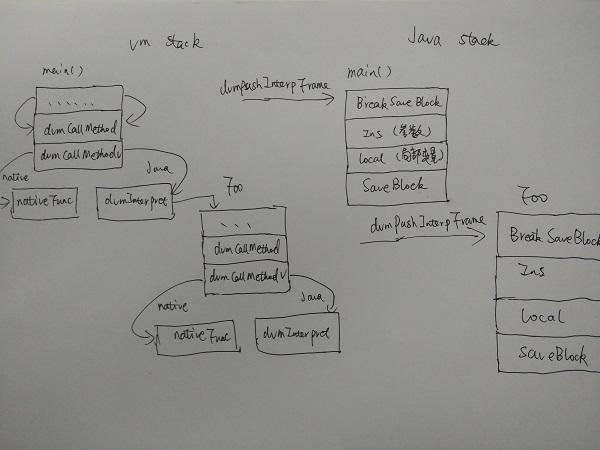 深入理解Dalvik虚拟机- 解释器的运行机制