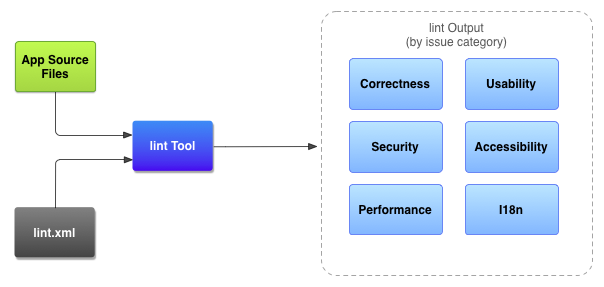 Android Studio(六):通过Lint提升你的代码