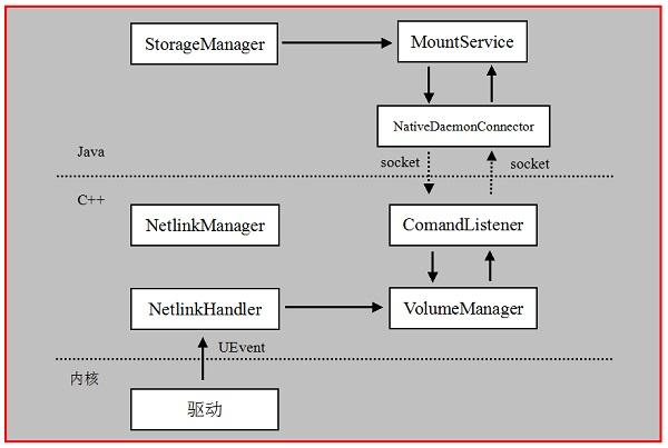 Android存储系统—Vold与MountService分析(一)
