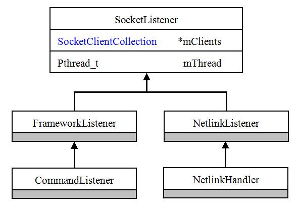 Android存储系统—Vold与MountService分析(三)