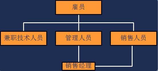 鸡啄米:C++编程入门系列之三十五(继承与派生:概念介绍与派生类的声明)
