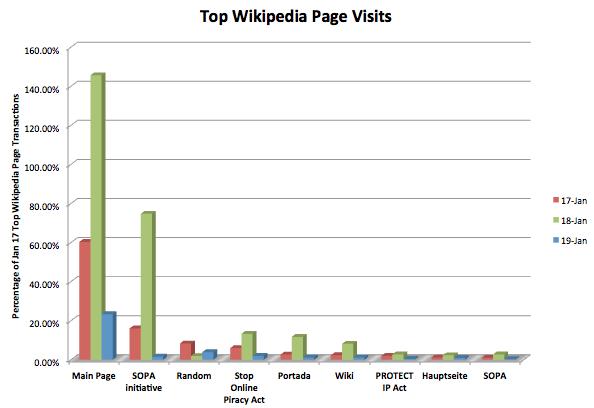 维基百科抗议SOPA黑屏闭站期间访问量增长