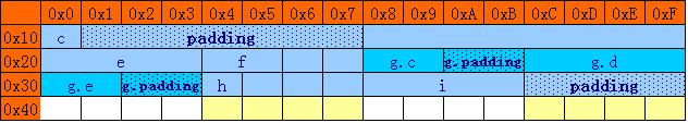 结构体和类的内存字节对齐详解