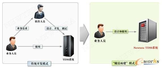 """搭建""""随需而变""""的试验数字化管理系统—跟优必得学架构设计"""