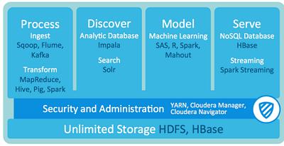 一篇读懂Hadoop:深入解读Hadoop的昨天、今天和明天