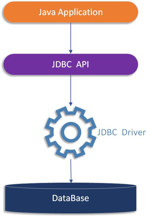 JDBC处理模型