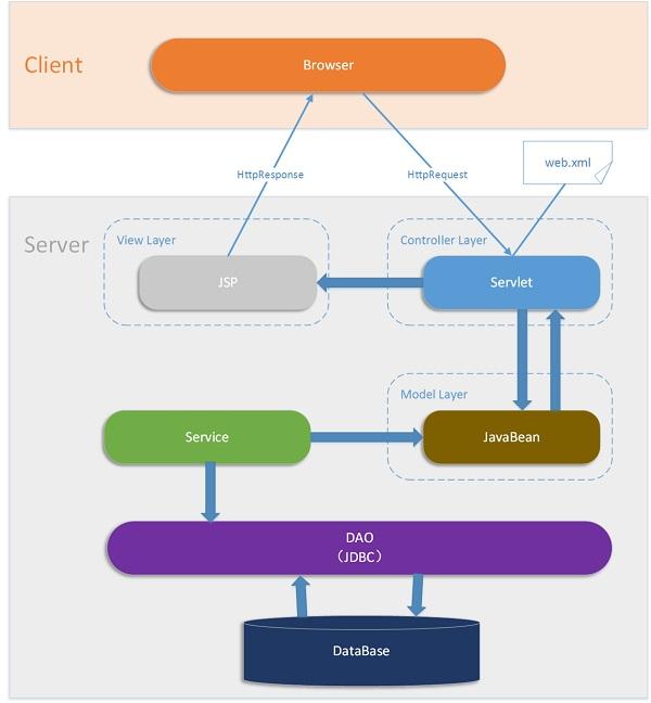 基于JavaEE架构模式下的MVC