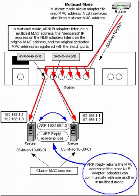谈谈对Windows NLB(网络负载均衡)技术的理解