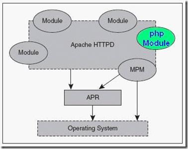 详解PHP的执行原理和流程