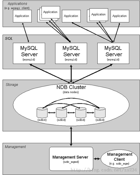 Mysql集群技术之二:Mysql集群环境的搭建