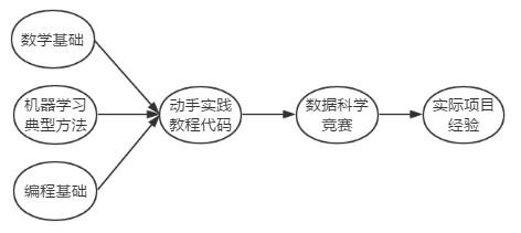 人工智能之机器学习路线图