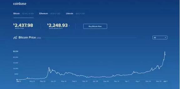 最后悔的程序员:7年前1万比特币买披萨,现值1.6亿——有专职炒币者已能一天赚3万