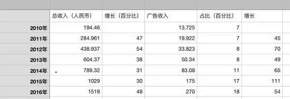 长文:内容产业的赢家与输家