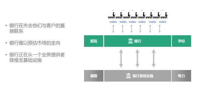 以互联网金融为例,谈谈技术创业三部曲