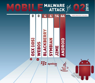 Android是移动设备黑客的第一号目标