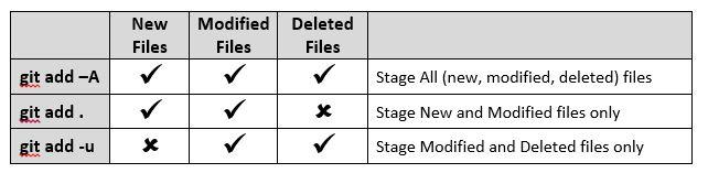 简单总结Git的用法——Git初学必备
