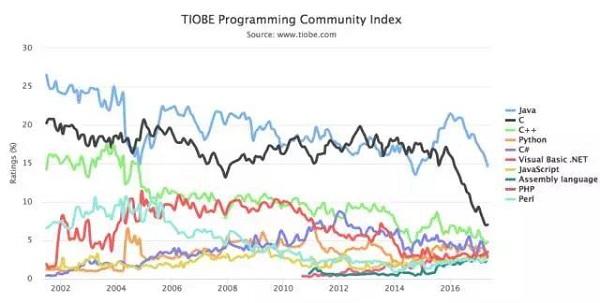编程语言 5 月排行榜:Java 和 C 下跌厉害