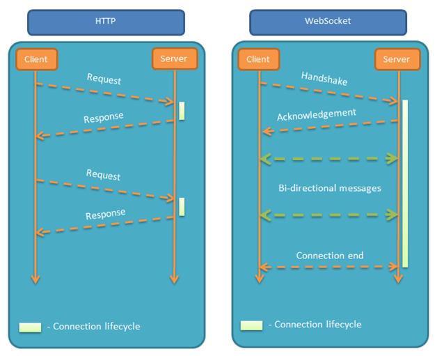 最简单的WebSocket入门教程