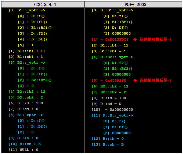 C++ 对象的内存布局