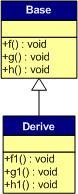 一篇文章看明白 C++ 虚函数表