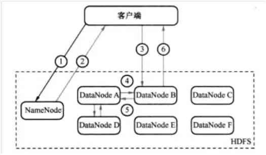 还不懂Hadoop分布式文件系统HDFS的工作原理?——快来扫扫盲吧