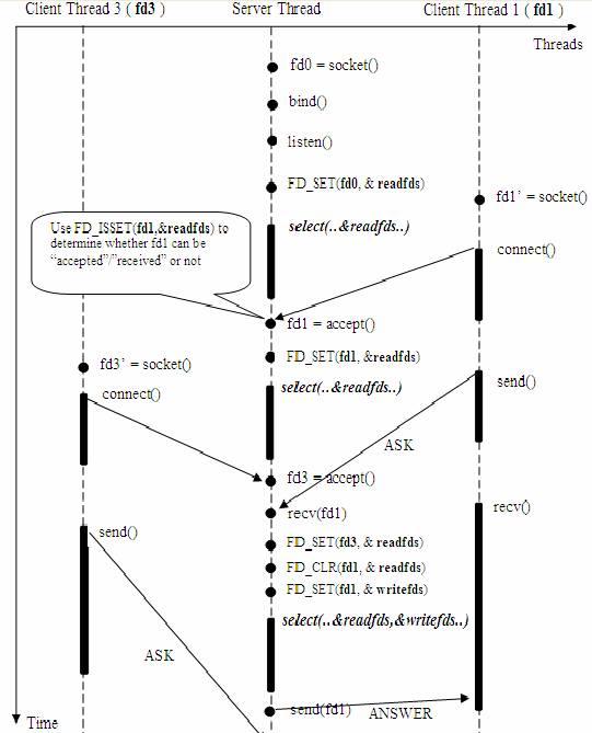 使用事件驱动模型构建高效稳定的网络服务器程序