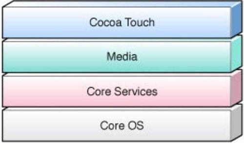 iOS系统的优先级