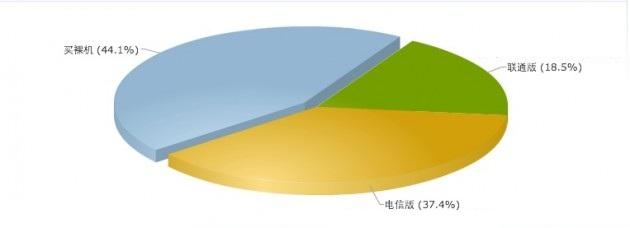 iPhone4S买主会选择中国电信还是中国联通