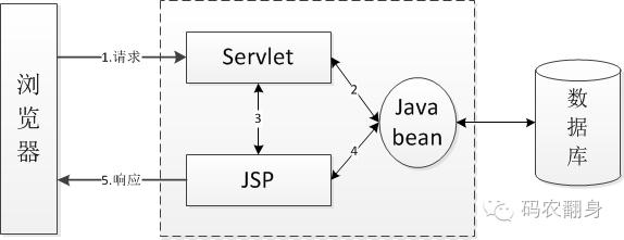 Java bean的前世今生(下)