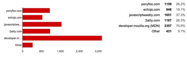 JavaScript 开发者调查报告:PHP是最好的编程语言!