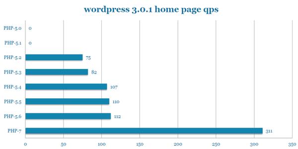 PHP7新特性与性能提升