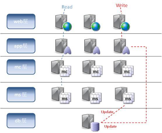 利用Memcache解决数据库高并发访问的瓶颈问题