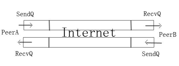 TCP/UDP网络编程入门教程之十六:TCP原理——TCP连接的关闭