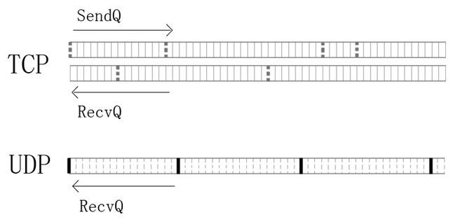 TCP/UDP网络编程入门教程之二十一:UDP原理——UDP的系统缓存队列