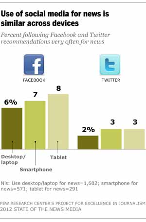 从Facebook和Twitter获取新闻的用户远非想象的多