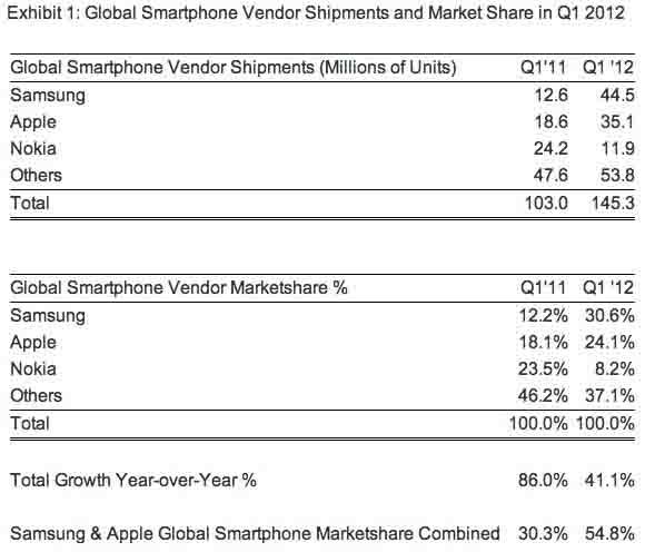 三星手机出货量超过苹果 居全球第一