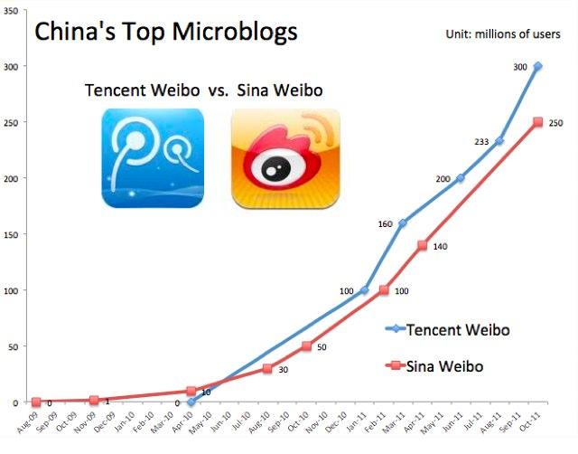 腾讯vs新浪:中国的社交图谱之争